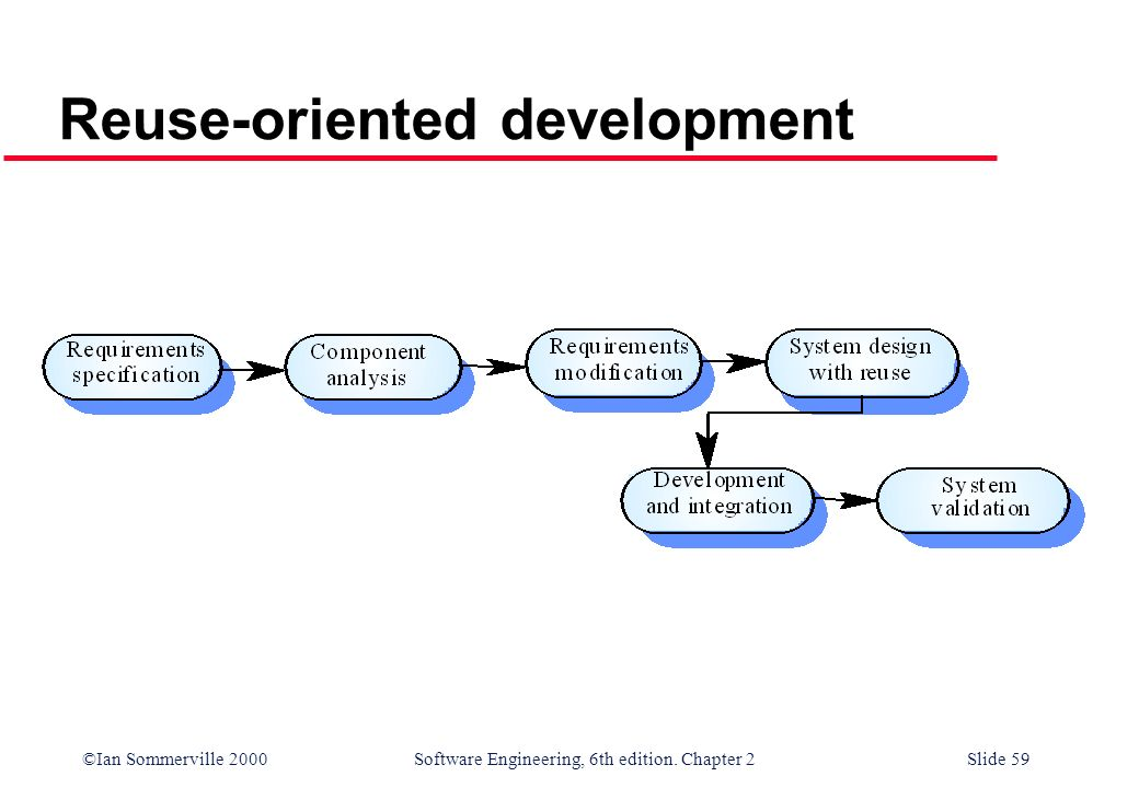 ©Ian Sommerville 2000 Software Engineering, 6th edition. Chapter 2Slide 59 Reuse-oriented development