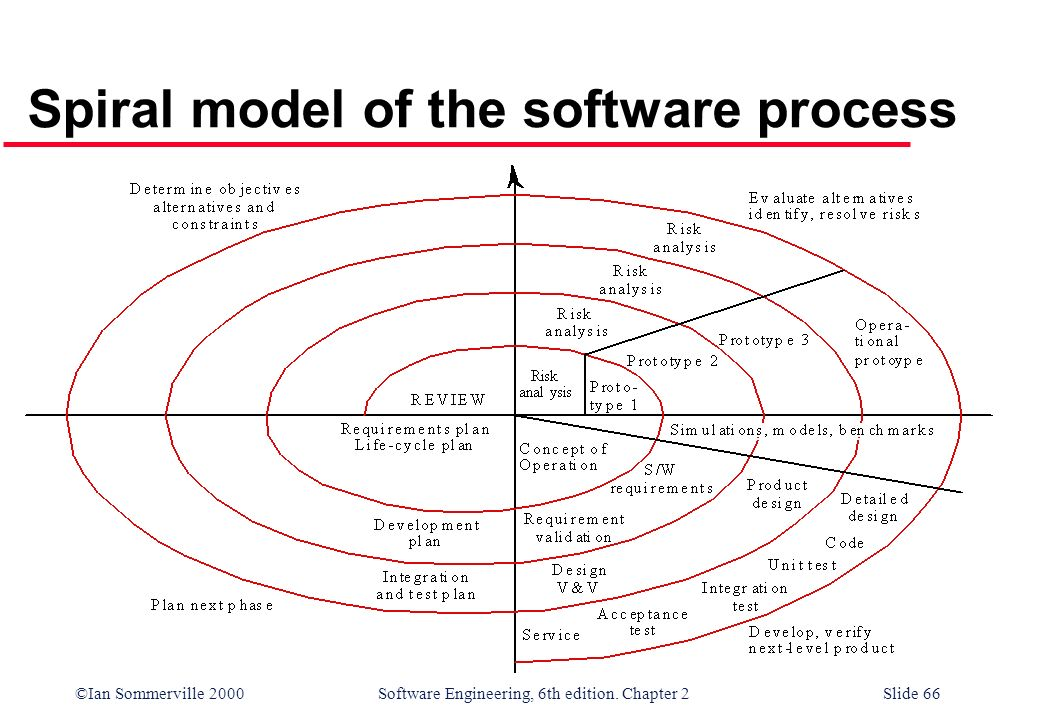 ©Ian Sommerville 2000 Software Engineering, 6th edition. Chapter 2Slide 66 Spiral model of the software process
