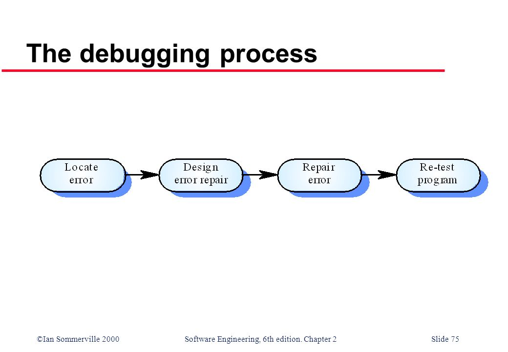 ©Ian Sommerville 2000 Software Engineering, 6th edition. Chapter 2Slide 75 The debugging process