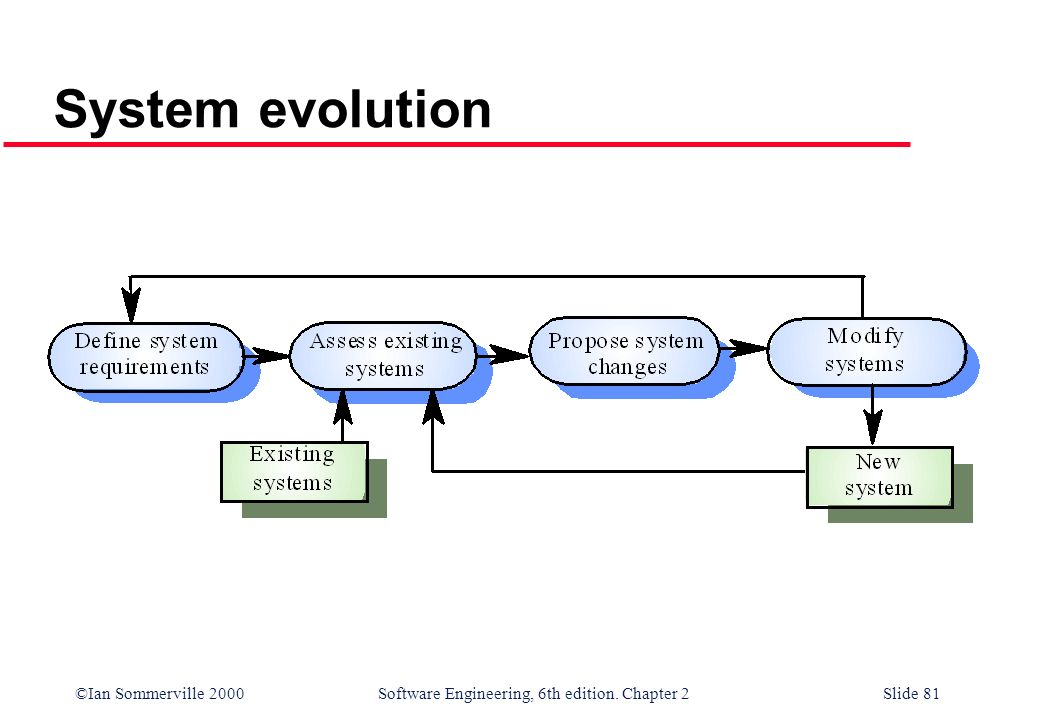 ©Ian Sommerville 2000 Software Engineering, 6th edition. Chapter 2Slide 81 System evolution