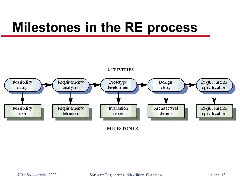 ©Ian Sommerville 2000Software Engineering, 6th edition. Chapter 4 Slide 13 Milestones in the RE process