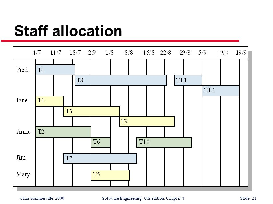 ©Ian Sommerville 2000Software Engineering, 6th edition. Chapter 4 Slide 21 Staff allocation