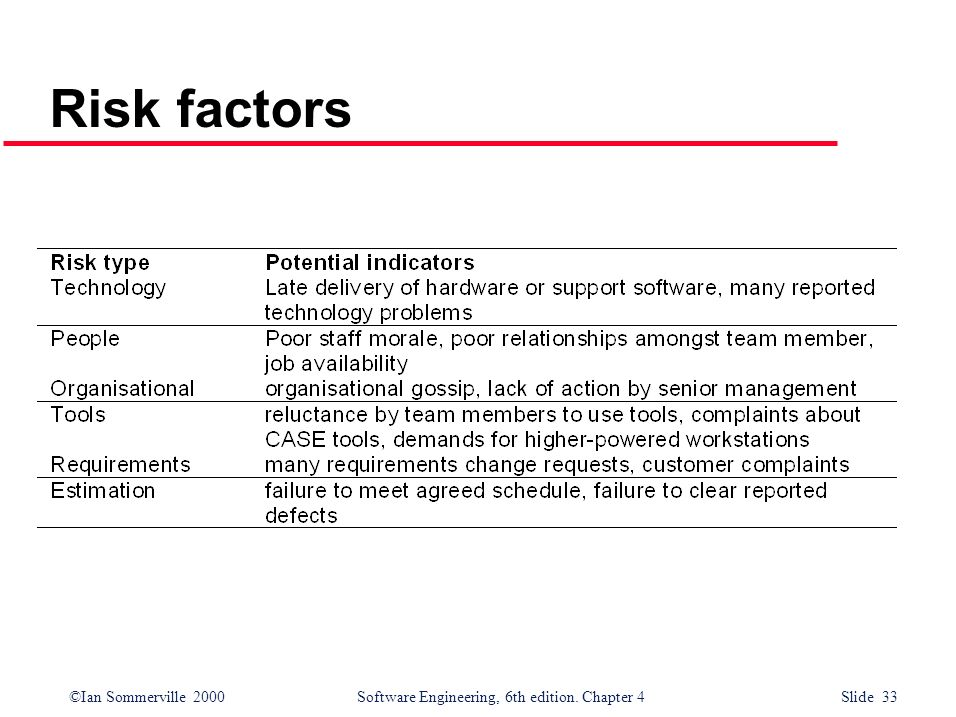 ©Ian Sommerville 2000Software Engineering, 6th edition. Chapter 4 Slide 33 Risk factors