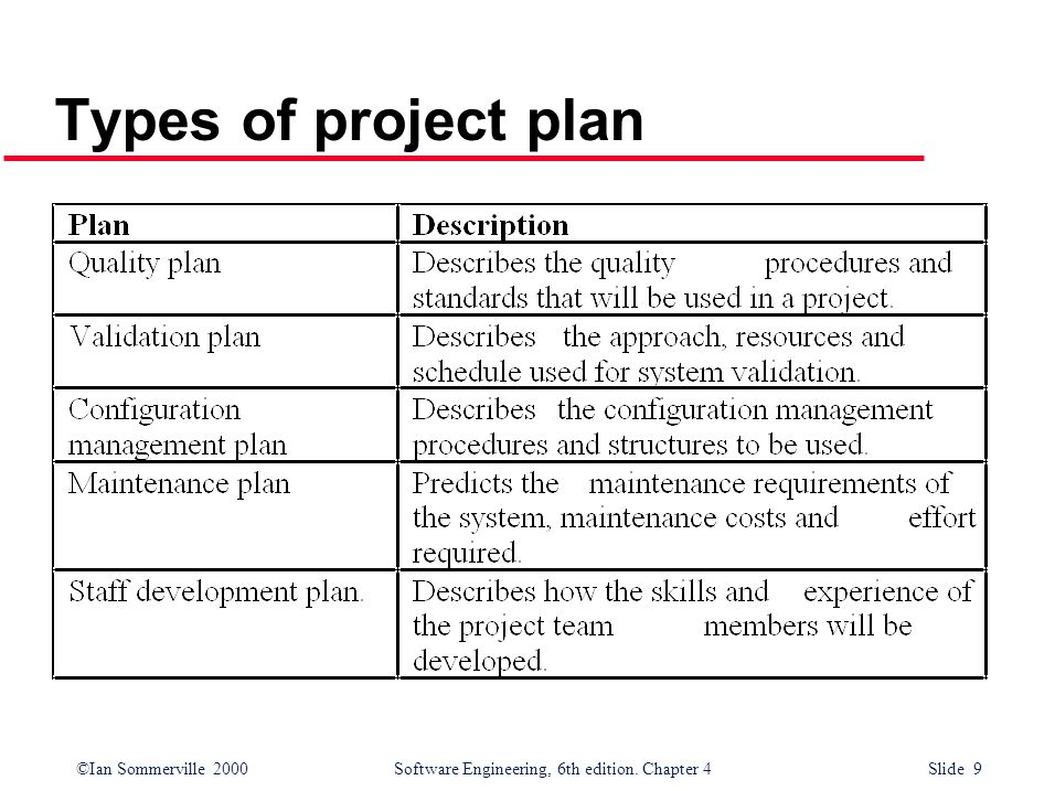 ©Ian Sommerville 2000Software Engineering, 6th edition. Chapter 4 Slide 9 Types of project plan