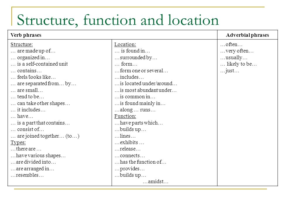 Structure, function and location Verb phrasesAdverbial phrases Structure: … are made up of … … organized in … … is a self-contained unit … contains … … feels/looks like … … are separated from … by … … are small … … tend to be … … can take other shapes … … it includes … … have … … is a part that contains … … consist of … … are joined together … (to … ) Types: … there are … … have various shapes … … are divided into … … are arranged in … … resembles … Location: … is found in … … surrounded by … … form … … form one or several … … includes … … is located under/around … … is most abundant under … … is common in … … is found mainly in … … along … runs … Function: … have parts which … … builds up … … lines … … exhibits … … release … … connects … … has the function of … … provides … … builds up … … amidst … … often … … very often … … usually … … likely to be … … just …