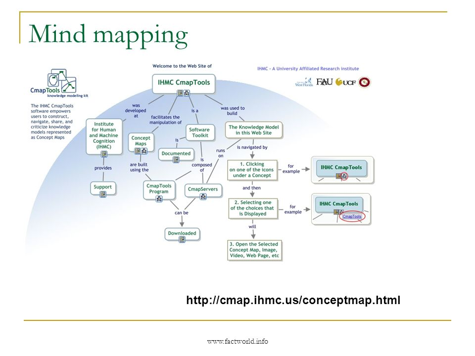 www.factworld.info Mind mapping http://cmap.ihmc.us/conceptmap.html