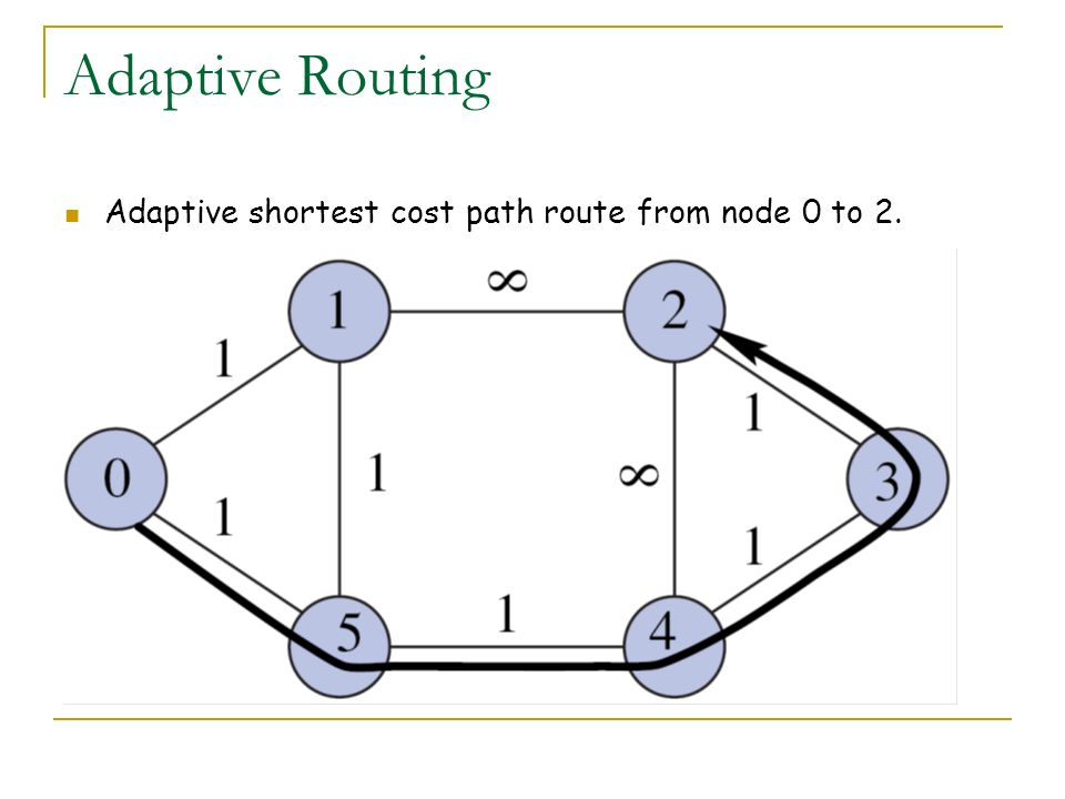 Adaptive Routing Adaptive shortest cost path route from node 0 to 2.