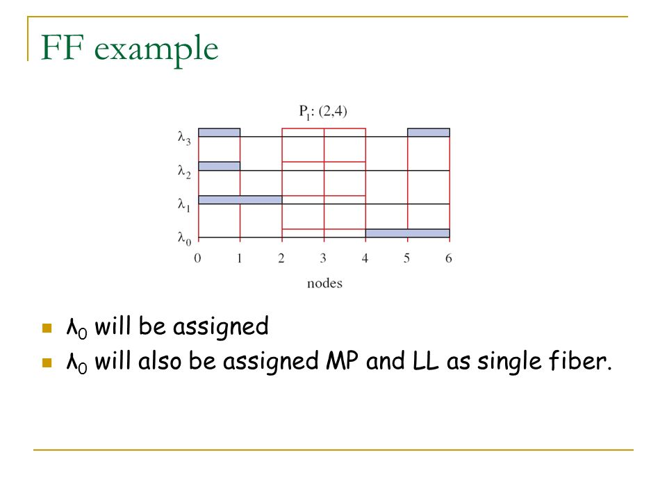 FF example λ 0 will be assigned λ 0 will also be assigned MP and LL as single fiber.
