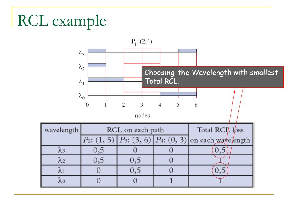 RCL example Choosing the Wavelength with smallest Total RCL.
