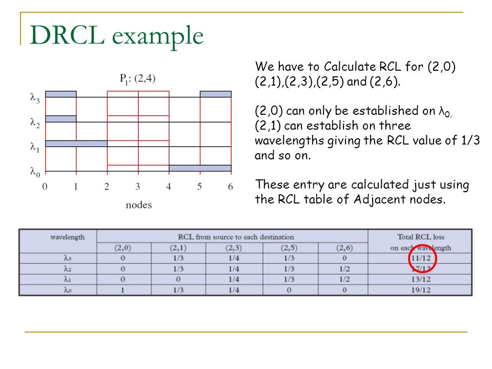 DRCL example We have to Calculate RCL for (2,0) (2,1),(2,3),(2,5) and (2,6). (2,0) can only be established on λ 0. (2,1) can establish on three wavele
