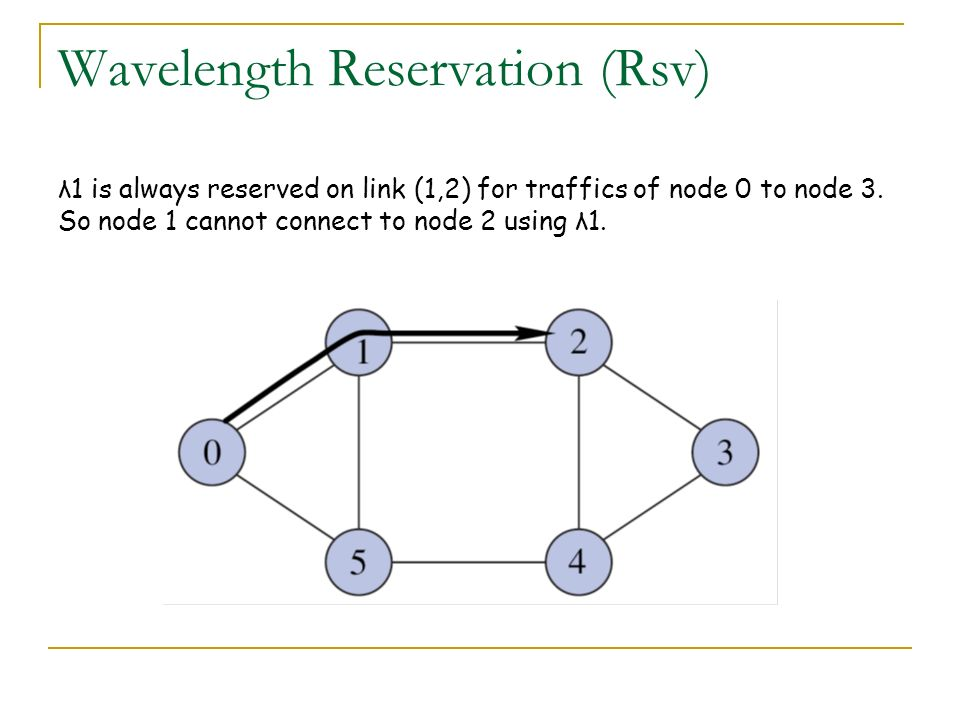 Wavelength Reservation (Rsv) λ1 is always reserved on link (1,2) for traffics of node 0 to node 3. So node 1 cannot connect to node 2 using λ1.