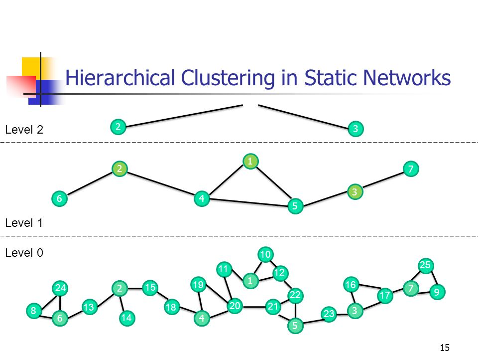 Hierarchical Clustering in Static Networks 15 8 9 5 1 4 2 6 13 24 14 15 18 19 20 21 11 10 12 22 23 3 7 16 17 6 2 4 1 5 3 7 4 5 7 6 2 1 3 2 3 25 Level