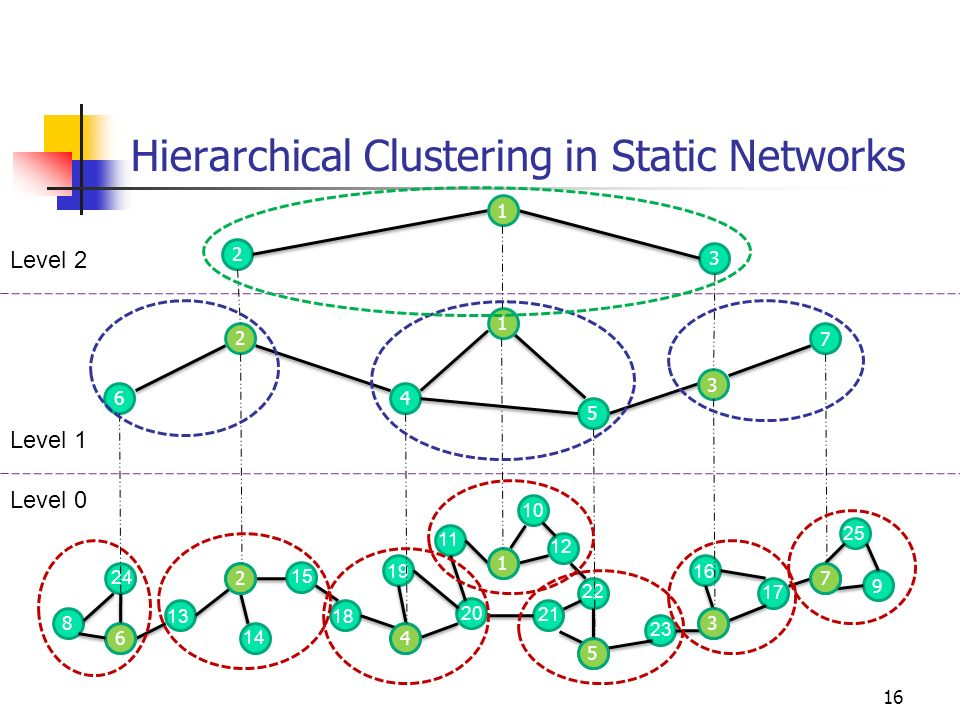 Hierarchical Clustering in Static Networks 16 8 9 5 1 4 2 6 13 24 14 15 18 19 20 21 11 10 12 22 23 3 7 16 17 6 2 4 1 5 3 7 4 5 7 6 2 1 3 2 3 1 25 Leve
