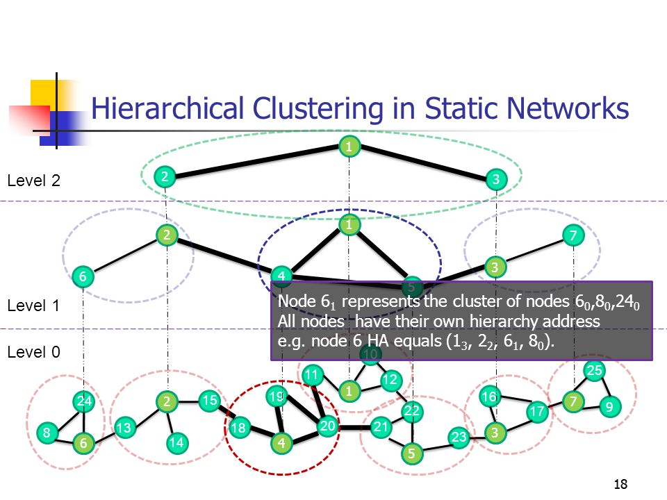 Hierarchical Clustering in Static Networks 18 8 9 5 1 4 2 6 13 24 14 15 18 19 20 21 11 10 12 22 23 3 7 16 17 6 2 4 1 5 3 7 4 5 7 6 2 1 3 2 3 1 25 Leve
