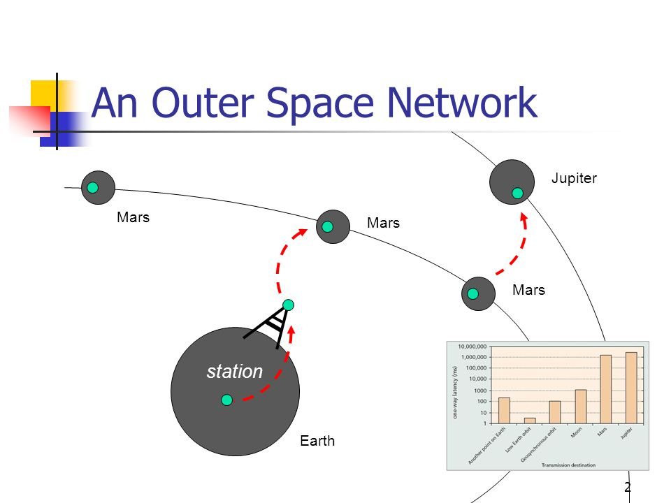 An Outer Space Network Mars Jupiter station Earth Mars 2