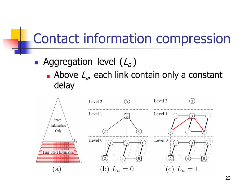 Contact information compression Aggregation level (L a ) Above L a, each link contain only a constant delay 23