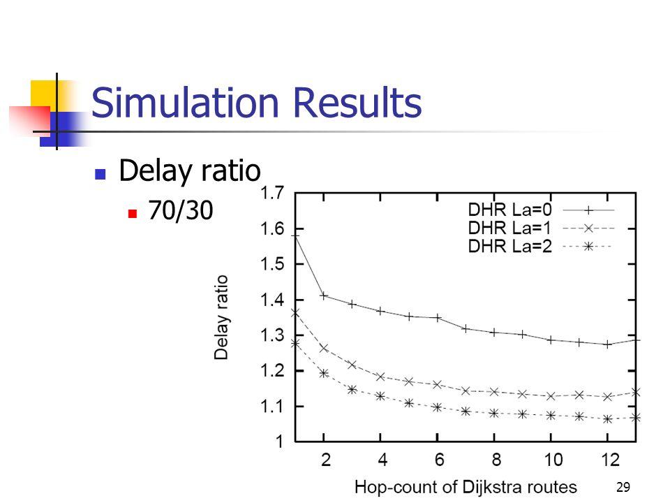 Simulation Results Delay ratio 70/30 29