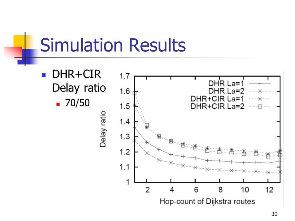 Simulation Results DHR+CIR Delay ratio 70/50 30