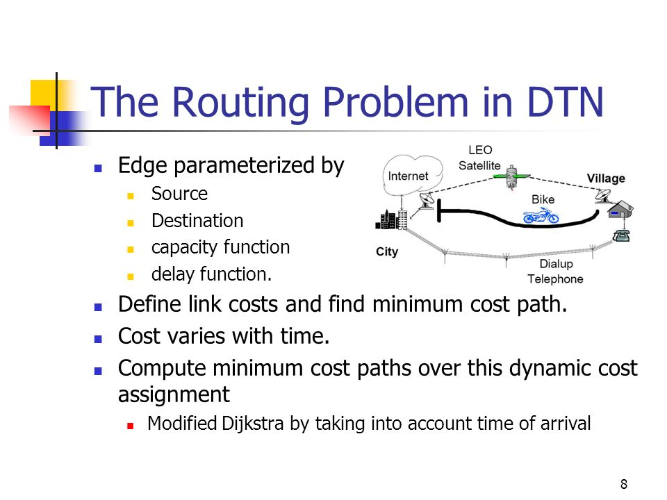 The Routing Problem in DTN Edge parameterized by Source Destination capacity function delay function. Define link costs and find minimum cost path. Co