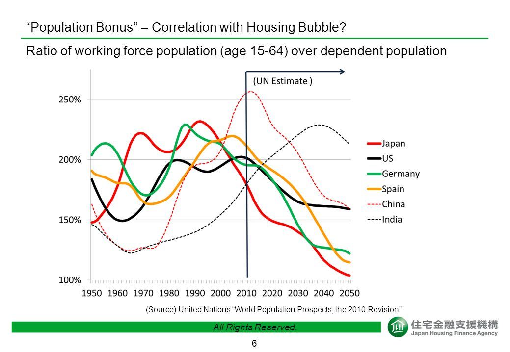 5 Europe – not same by countries, like Germany and Spain Home Price Index (2000=100) All Rights Reserved.