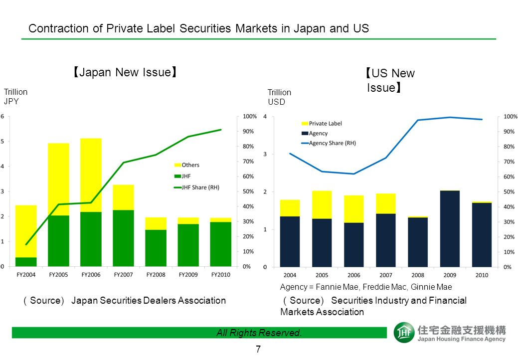 7 Contraction of Private Label Securities Markets in Japan and US Trillion USD Trillion JPY Japan New Issue US New Issue Source) Japan Securities Dealers Association Source) Securities Industry and Financial Markets Association Agency = Fannie Mae, Freddie Mac, Ginnie Mae All Rights Reserved.