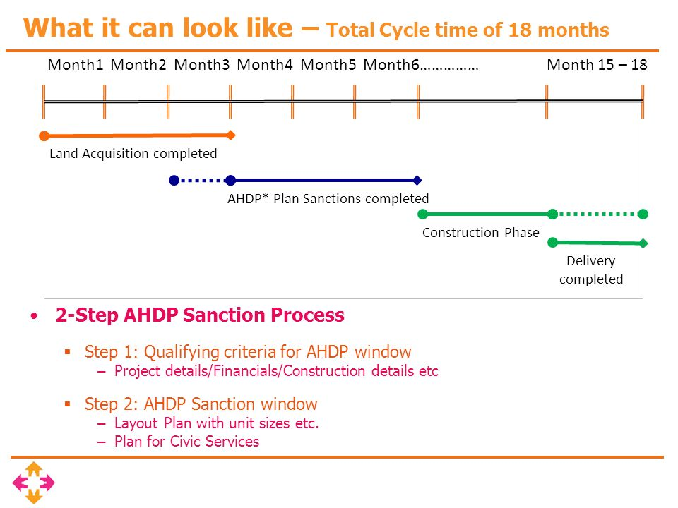 What it can look like – Total Cycle time of 18 months 2-Step AHDP Sanction Process Step 1: Qualifying criteria for AHDP window – Project details/Financials/Construction details etc Step 2: AHDP Sanction window – Layout Plan with unit sizes etc.