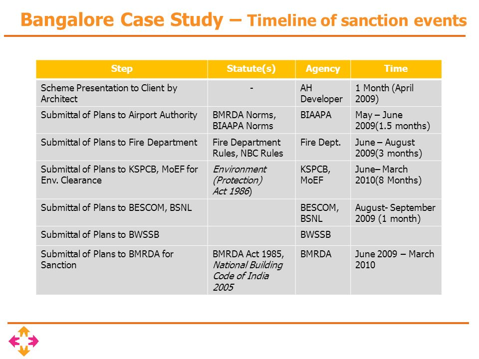 Bangalore Case Study – Timeline of sanction events StepStatute(s)AgencyTime Scheme Presentation to Client by Architect -AH Developer 1 Month (April 2009) Submittal of Plans to Airport AuthorityBMRDA Norms, BIAAPA Norms BIAAPAMay – June 2009(1.5 months) Submittal of Plans to Fire DepartmentFire Department Rules, NBC Rules Fire Dept.June – August 2009(3 months) Submittal of Plans to KSPCB, MoEF for Env.