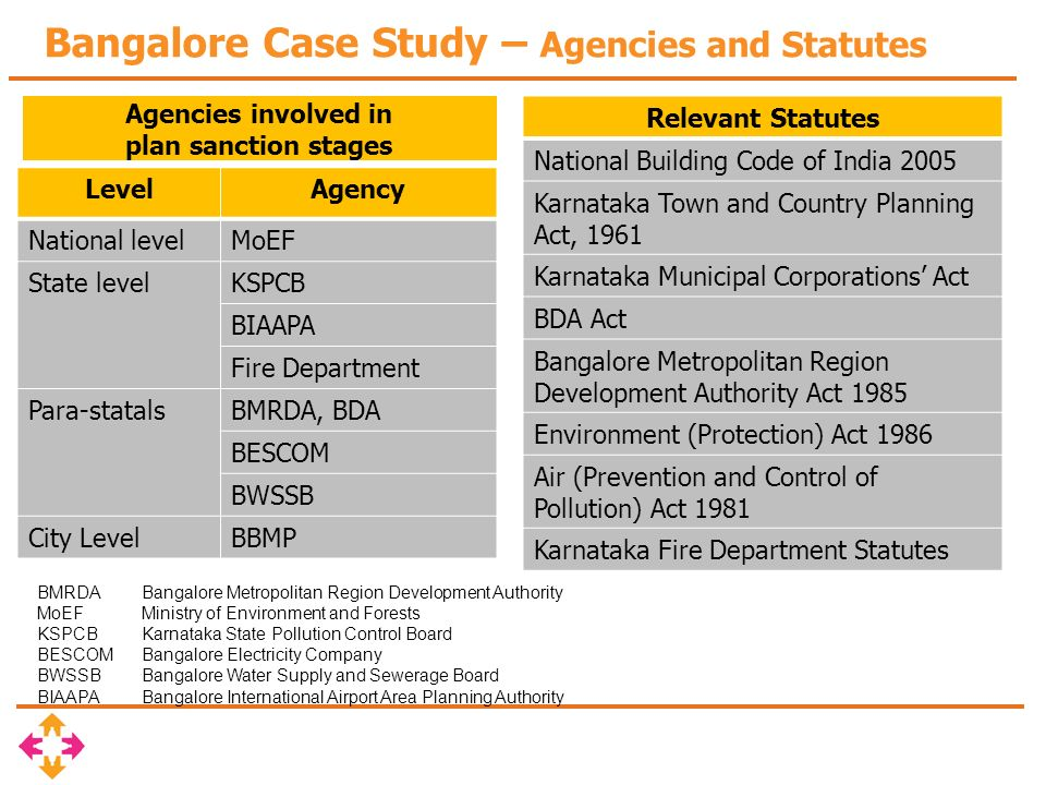 Bangalore Case Study – Environmental Clearances Submittal of plans & documents to MOEFDate Remarks Version-A06-Jun-09Phase -01, 2 G+3 floors Phase -03 B+G+8 Version-B09-Sep-09 load calculation, Design brief, UG Sump, OHT, Water balancing Version-C12-Dec-09 Central Ground Water Board-Water Availability, NOC from Deputy Commissioner Final acceptance copy received from MOEF/KSPCBMar 10 Environmental Clearance from MoEF required if 1.Project involves developing more than 20,000 sq.