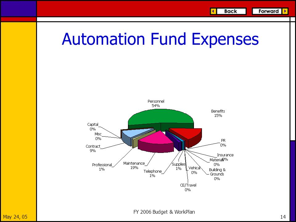 May 24, 05 FY 2006 Budget & WorkPlan 14 Automation Fund Expenses