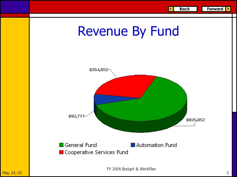 May 24, 05 FY 2006 Budget & WorkPlan 5 Revenue By Fund