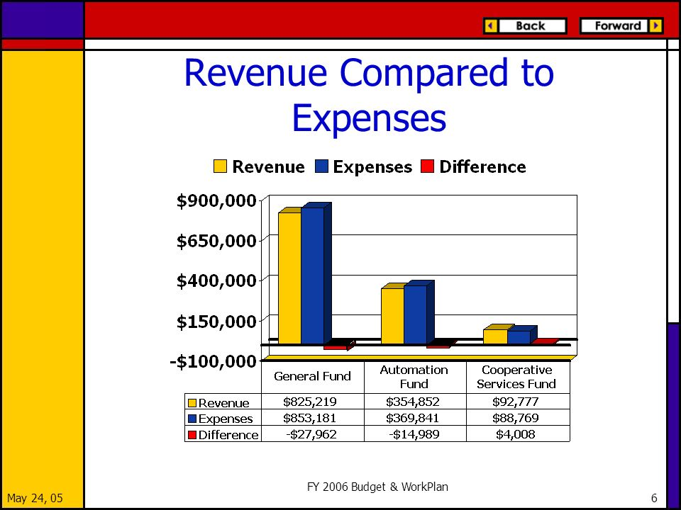 May 24, 05 FY 2006 Budget & WorkPlan 6 Revenue Compared to Expenses