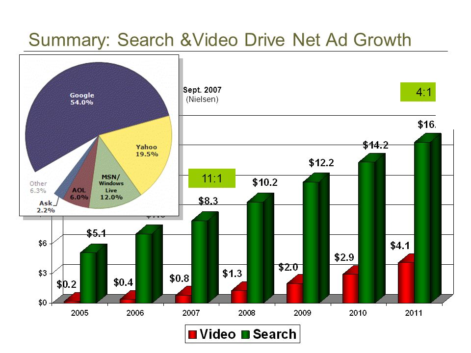 Summary: Search &Video Drive Net Ad Growth Sept (Nielsen) 11:1 4:1