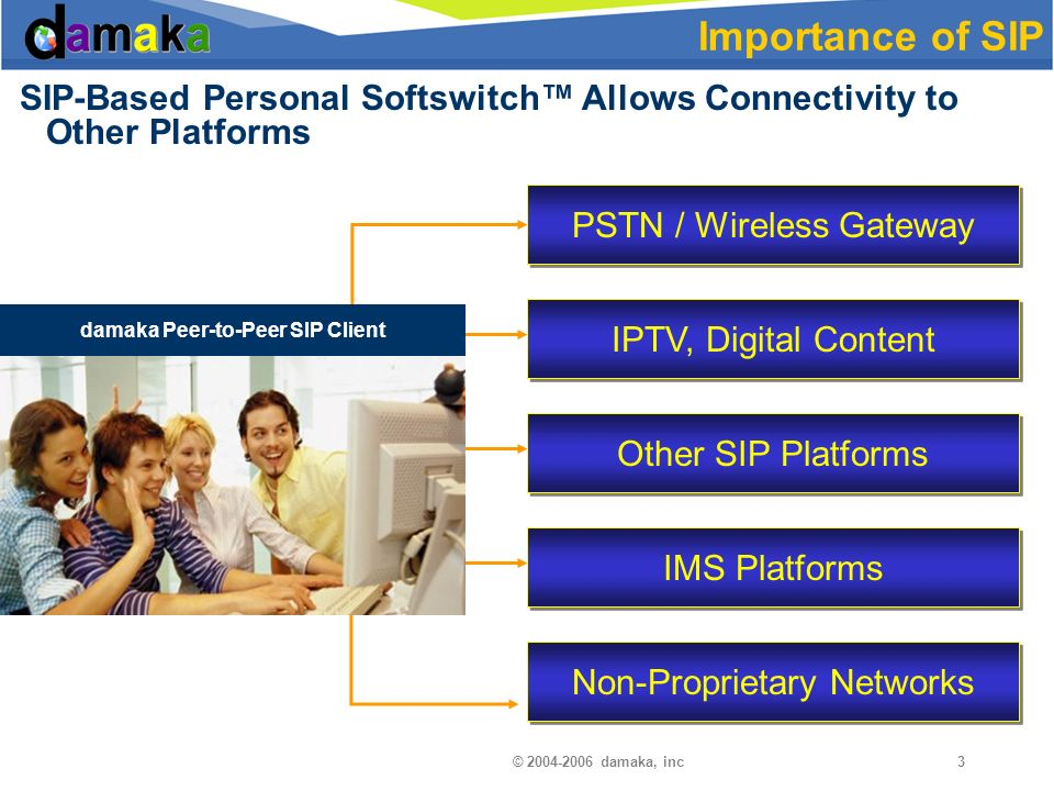© damaka, inc3 SIP-Based Personal Softswitch Allows Connectivity to Other Platforms Importance of SIP PSTN / Wireless Gateway IPTV, Digital Content Other SIP Platforms IMS Platforms Non-Proprietary Networks Damaka Client damaka Peer-to-Peer SIP Client