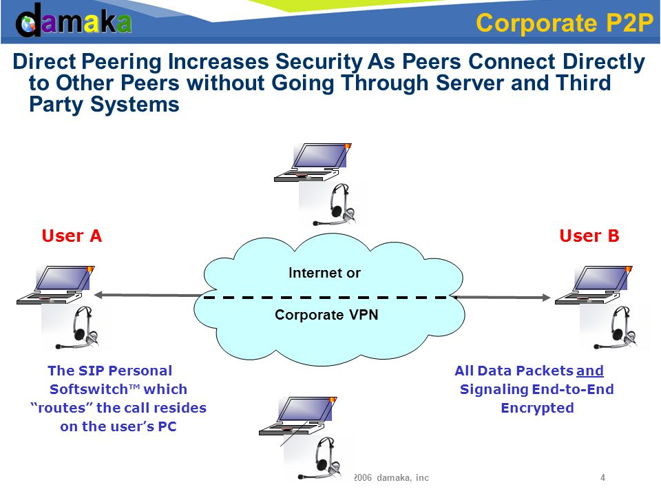 © damaka, inc4 Direct Peering Increases Security As Peers Connect Directly to Other Peers without Going Through Server and Third Party Systems Corporate P2P Internet or Corporate VPN The SIP Personal Softswitch which routes the call resides on the users PC All Data Packets and Signaling End-to-End Encrypted User AUser B