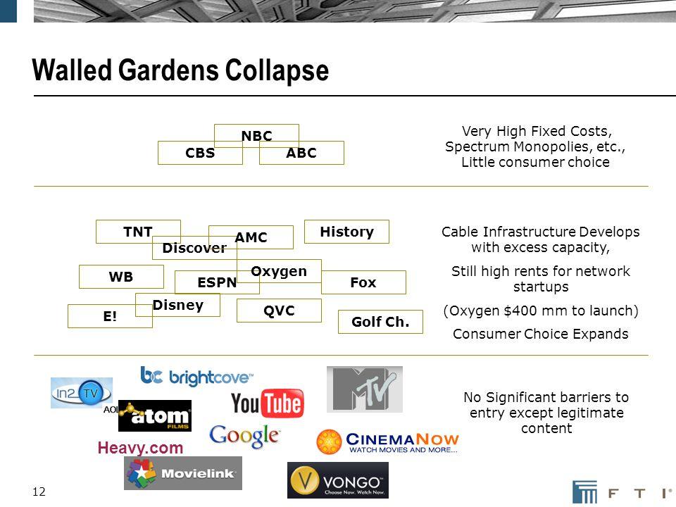 12 Walled Gardens Collapse CBS NBC ABC TNT Discover ESPN Oxygen QVC E! Golf Ch. Disney Fox WB History AMC Heavy.com Very High Fixed Costs, Spectrum Mo