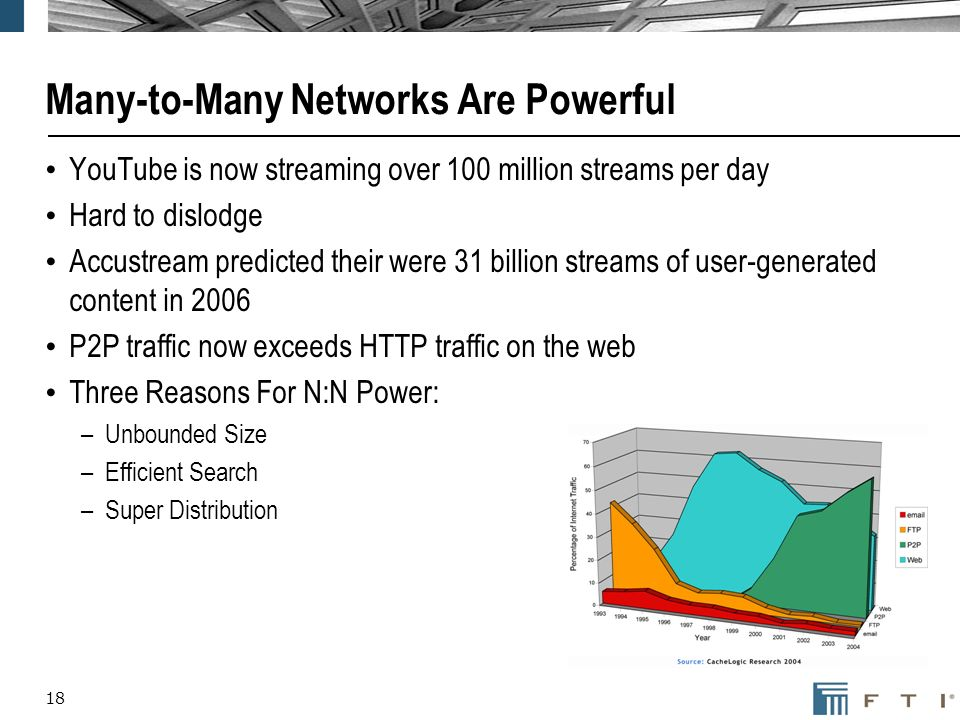 18 Many-to-Many Networks Are Powerful YouTube is now streaming over 100 million streams per day Hard to dislodge Accustream predicted their were 31 billion streams of user-generated content in 2006 P2P traffic now exceeds HTTP traffic on the web Three Reasons For N:N Power: –Unbounded Size –Efficient Search –Super Distribution