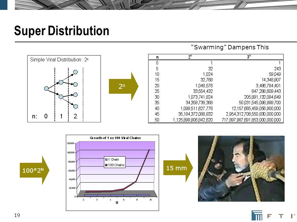 19 Super Distribution 2n2n 100*2 N 15 mm Swarming Dampens This