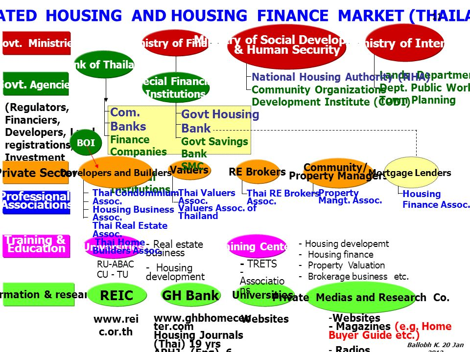INTEGRATED HOUSING AND HOUSING FINANCE MARKET (THAILAND) Ministry of Finance Ministry of Social Development & Human Security Govt.