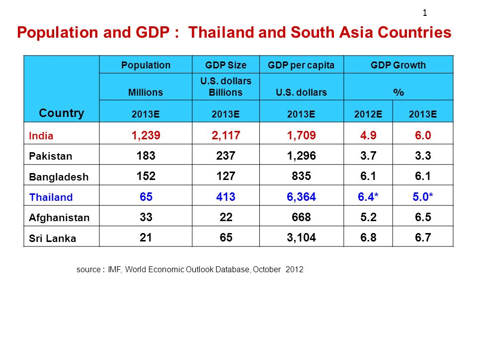 Population and GDP : Thailand and South Asia Countries source : IMF, World Economic Outlook Database, October 2012 Country PopulationGDP SizeGDP per capitaGDP Growth Millions U.S.