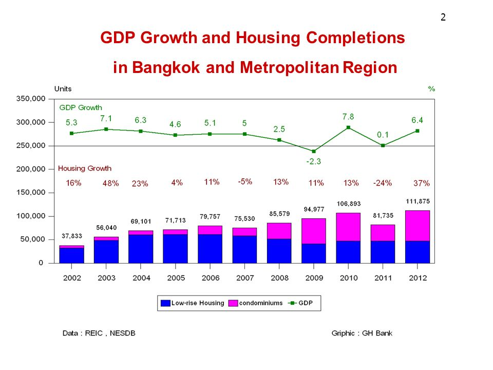 GDP Growth and Housing Completions in Bangkok and Metropolitan Region 2
