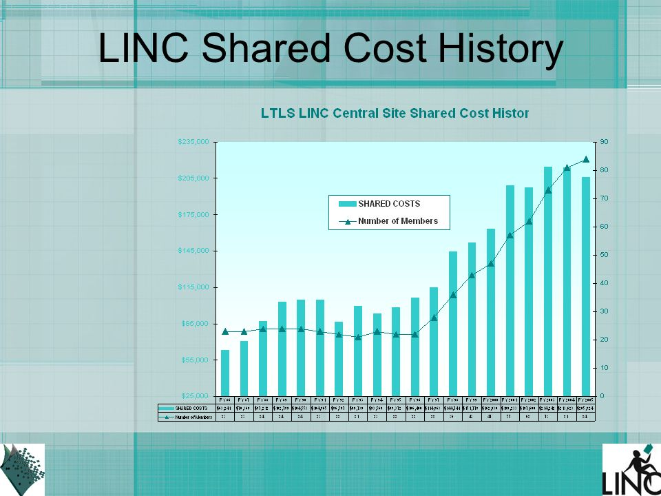 LINC Shared Cost History