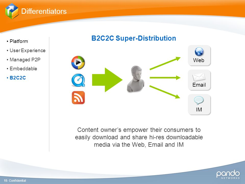 1515 Confidential Differentiators Email IM Web B2C2C Super-Distribution Content owners empower their consumers to easily download and share hi-res downloadable media via the Web, Email and IM Platform User Experience Managed P2P Embeddable B2C2C