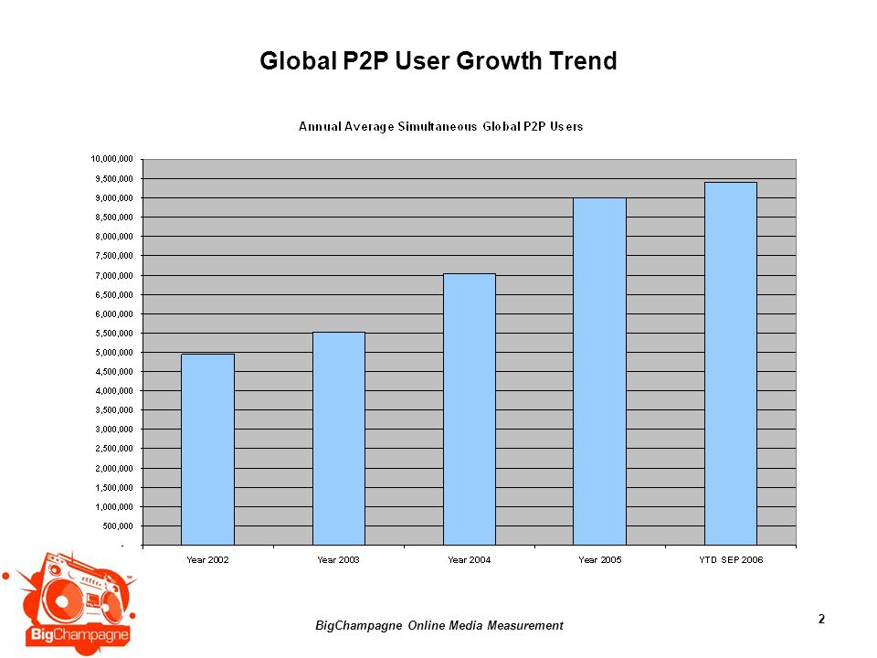 BigChampagne Online Media Measurement 2 Global P2P User Growth Trend