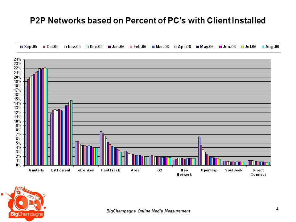 BigChampagne Online Media Measurement 4 P2P Networks based on Percent of PC s with Client Installed