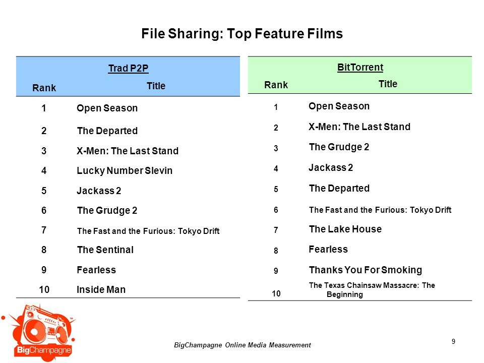 BigChampagne Online Media Measurement 9 File Sharing: Top Feature Films Trad P2P Rank Title 1Open Season 2The Departed 3X-Men: The Last Stand 4Lucky N
