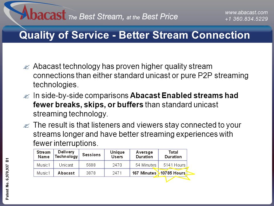 www.abacast.com Patent No. 6,970,937 B1 Quality of Service - Better Stream Connection ?Abacast technology has proven higher quality stream connections