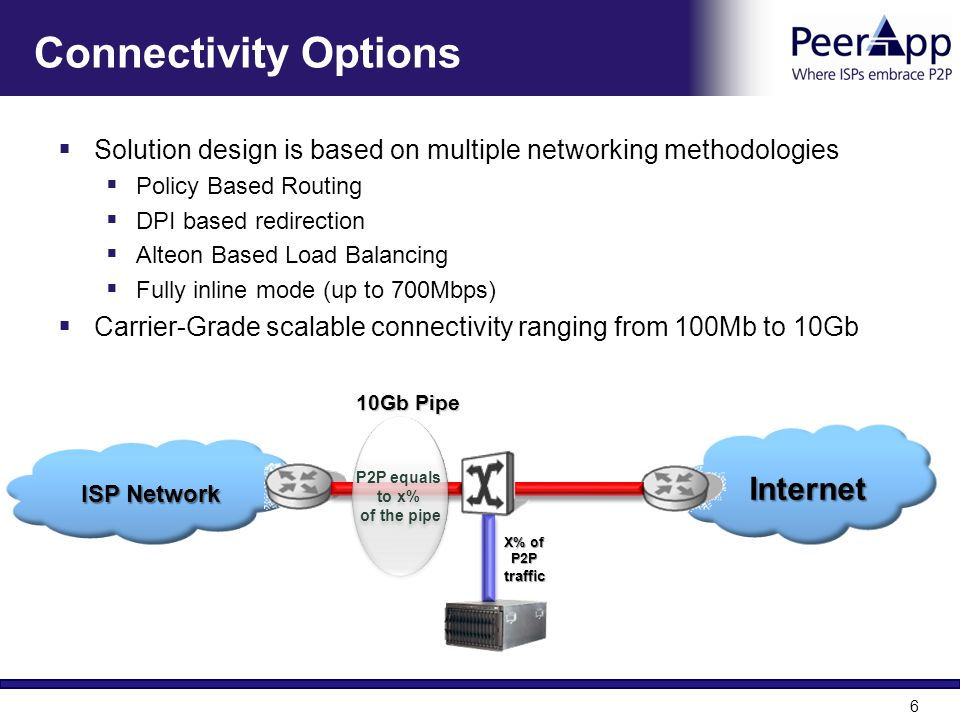 6 Connectivity Options Solution design is based on multiple networking methodologies Policy Based Routing DPI based redirection Alteon Based Load Bala