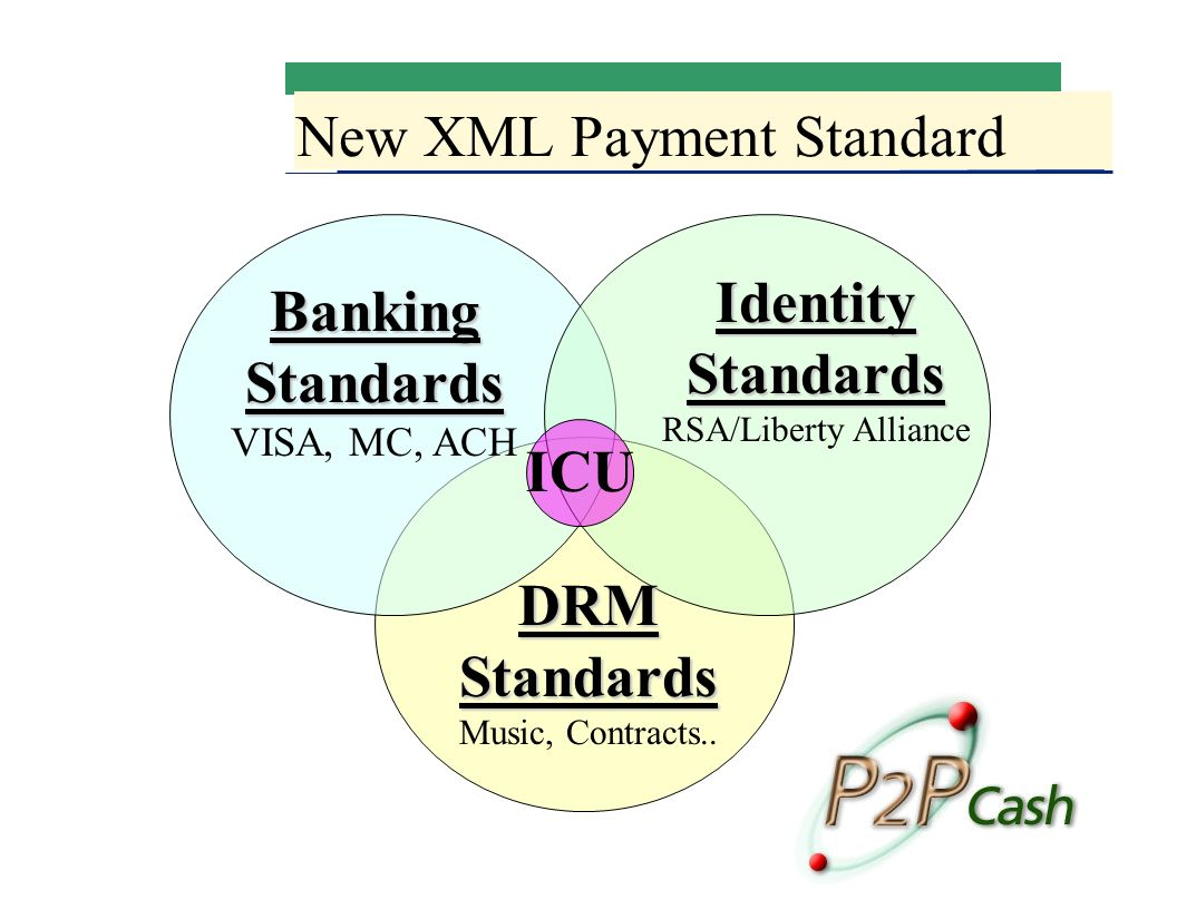 New XML Payment Standard DRM Standards DRM Standards Music, Contracts..