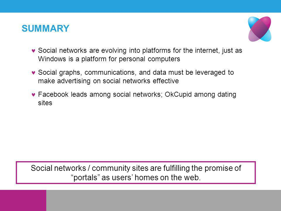 SUMMARY Social networks are evolving into platforms for the internet, just as Windows is a platform for personal computers Social graphs, communications, and data must be leveraged to make advertising on social networks effective Facebook leads among social networks; OkCupid among dating sites Social networks / community sites are fulfilling the promise of portals as users homes on the web.