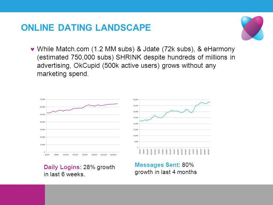 ONLINE DATING LANDSCAPE Daily Logins: 28% growth in last 6 weeks.